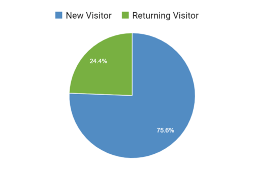 Hotelsescape new visitor and return visitor chart